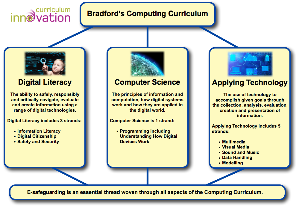 computing curriculum